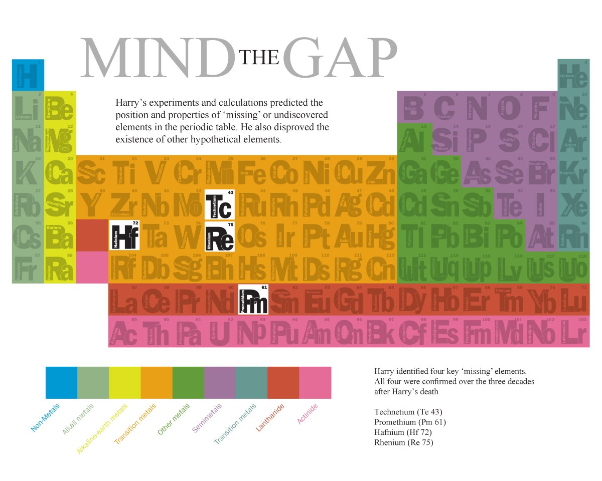 MHS Mind The Gap: Periodic Table with gaps for 4 elements predicted: Tc, Hf, Re, Pm