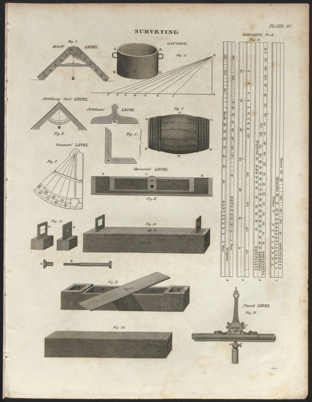 preview image for Print (Engraving) Surveying Instruments, from Rees Encylopedia, Philadelphia, U.S.A., Early 19th Century